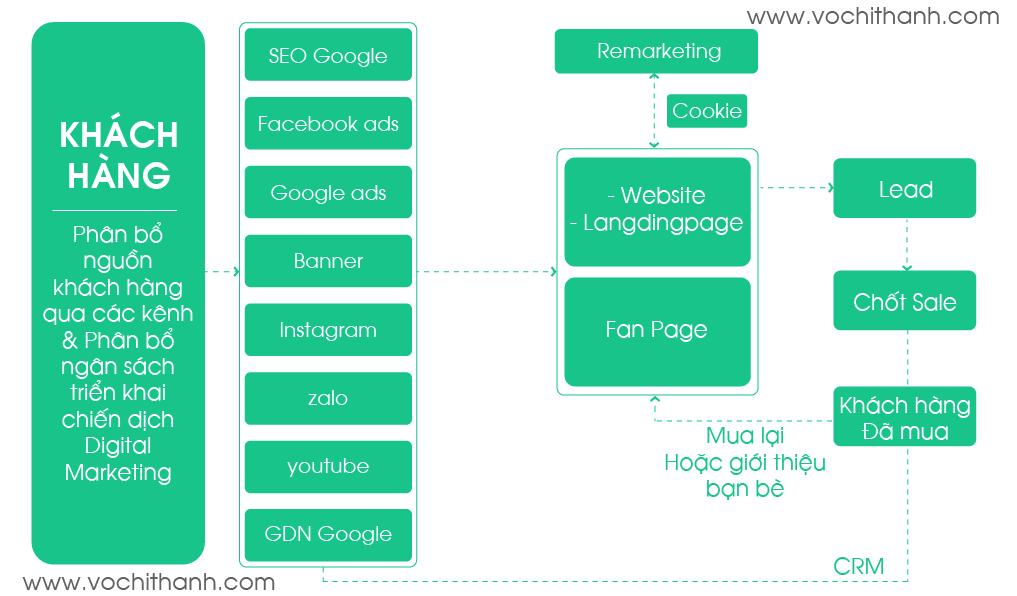 Sơ đồ kế hoạch digital marketing